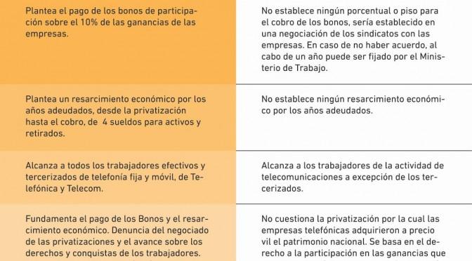 GOLPE EXPRESS CONTRA EL PROYECTO DE BONOS DE PARTICIPACION EN  LAS GANANCIAS